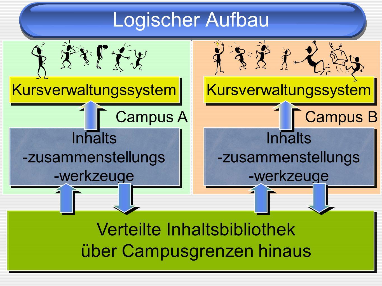 Campus A Campus B Logischer Aufbau Verteilte Inhaltsbibliothek über Campusgrenzen hinaus Inhalts -zusammenstellungs -werkzeuge Inhalts -zusammenstellu