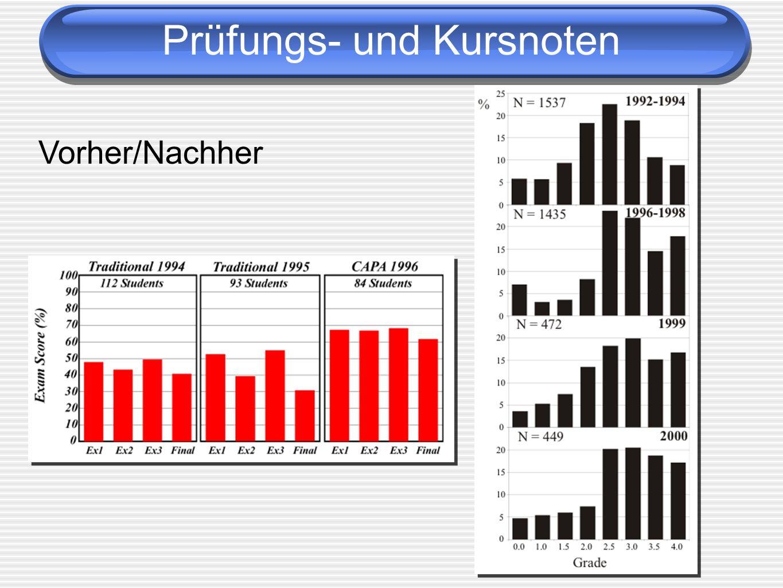 Prüfungs- und Kursnoten Vorher/Nachher