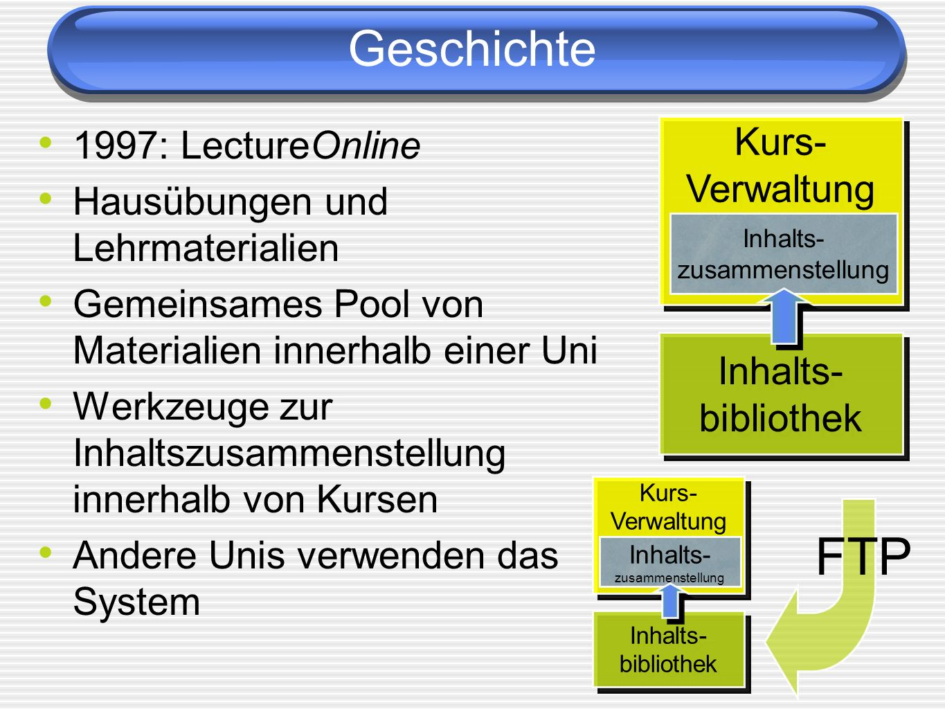 Geschichte 1999: Zusammenarbeit von CAPA und LectureOnline Start des LearningOnline Network with Computer-Assisted Personalized Approach (LON-CAPA) 2000: National Science Foundation Information Technology Research Grant Investigation of a Model for Online Resource Creation and Sharing in Educational Settings 5-Jahres Projekt 2,1 Millionen Dollar