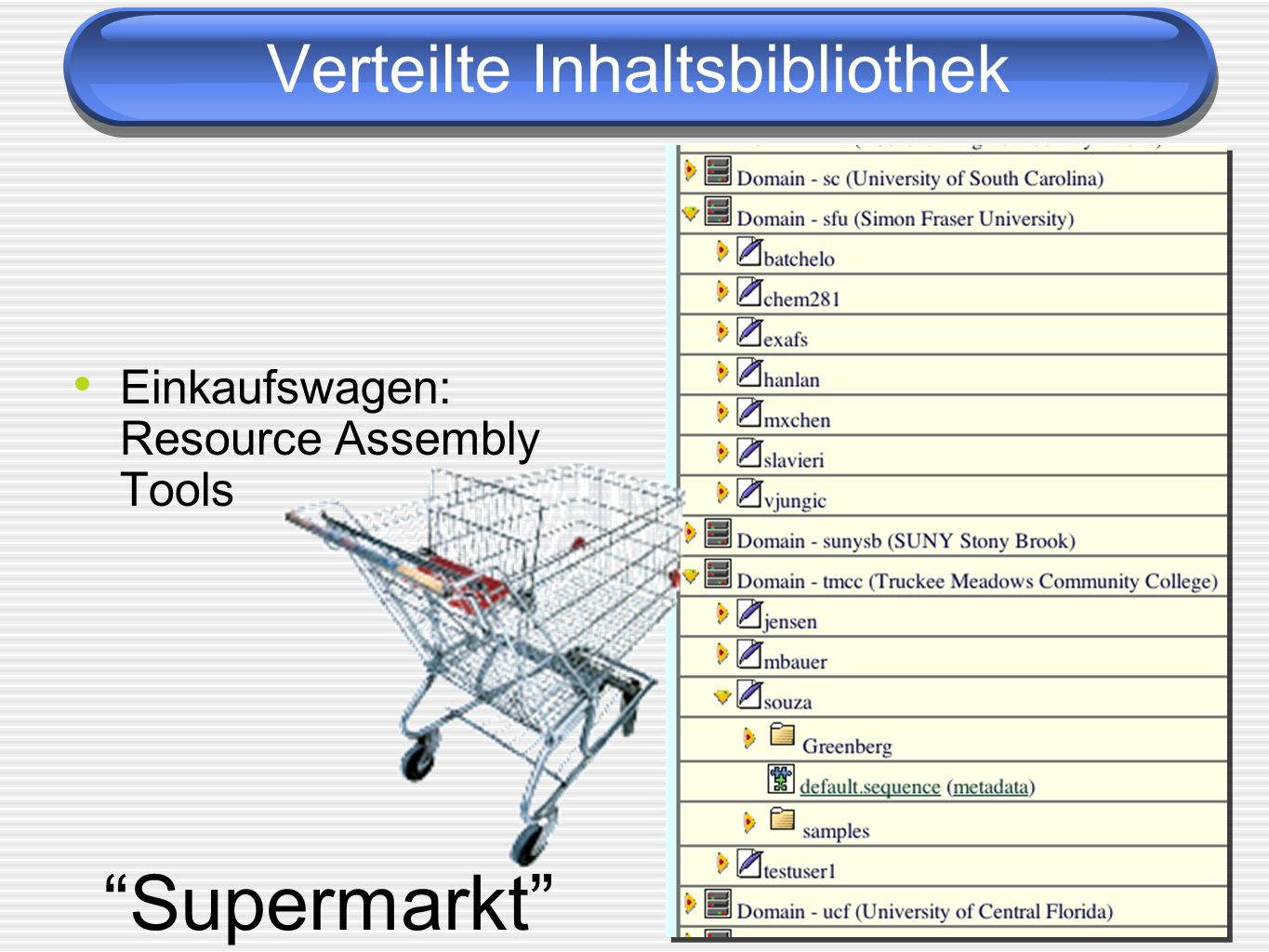 Verteilte Inhaltsbibliothek Supermarkt Einkaufswagen: Resource Assembly Tools