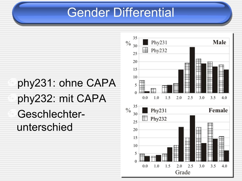 Gender Differential phy231: ohne CAPA phy232: mit CAPA Geschlechter- unterschied