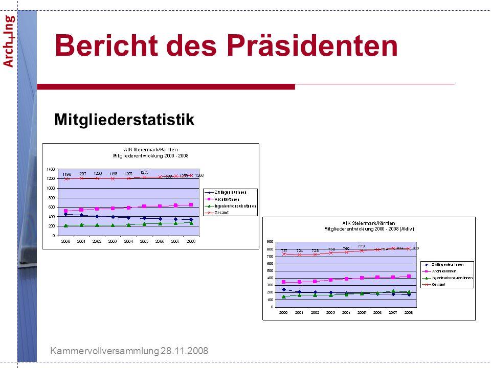 Kammervollversammlung 28.11.2008 Bericht des Präsidenten Mitgliederstatistik