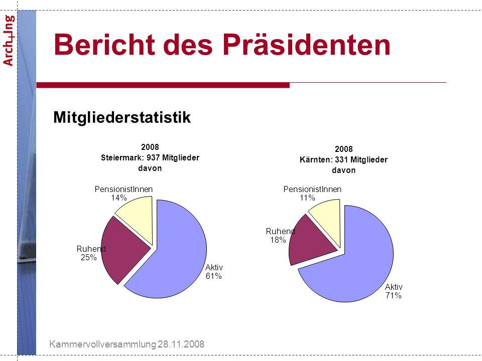 Kammervollversammlung 28.11.2008 Bericht des Präsidenten Mitgliederstatistik 2008 Steiermark: 937 Mitglieder davon Aktiv 61% Ruhend 25% PensionistInnen 14% 2008 Kärnten: 331 Mitglieder davon Aktiv 71% Ruhend 18% PensionistInnen 11%