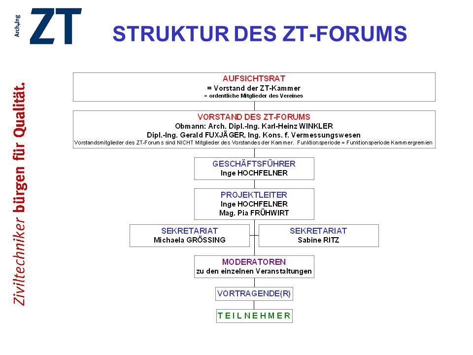 STRUKTUR DES ZT-FORUMS