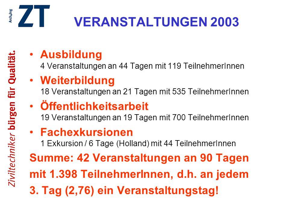 VERANSTALTUNGEN 2003 Ausbildung 4 Veranstaltungen an 44 Tagen mit 119 TeilnehmerInnen Weiterbildung 18 Veranstaltungen an 21 Tagen mit 535 TeilnehmerI
