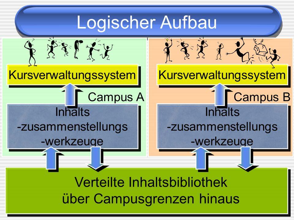 Benutzer Verbund: 49 Hoch- schulen 58 Schulen 6 Verlage