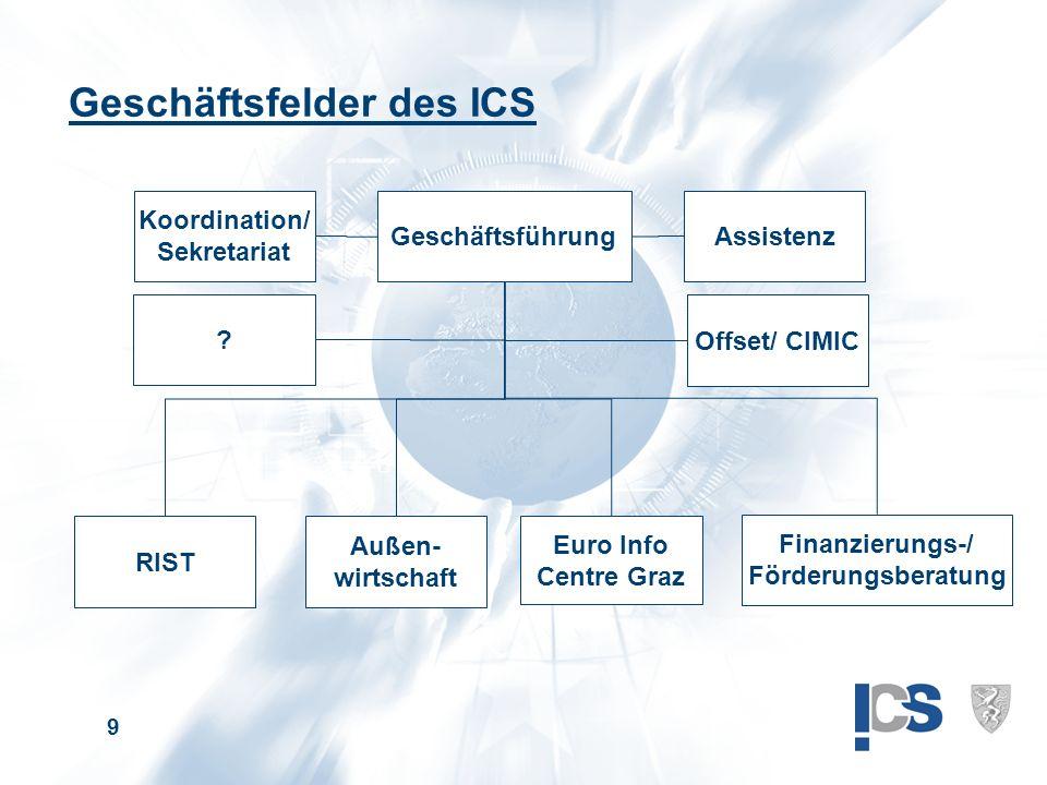9 RIST Außen- wirtschaft Euro Info Centre Graz Koordination/ Sekretariat Geschäftsführung Assistenz Finanzierungs-/ Förderungsberatung Geschäftsfelder des ICS Offset/ CIMIC