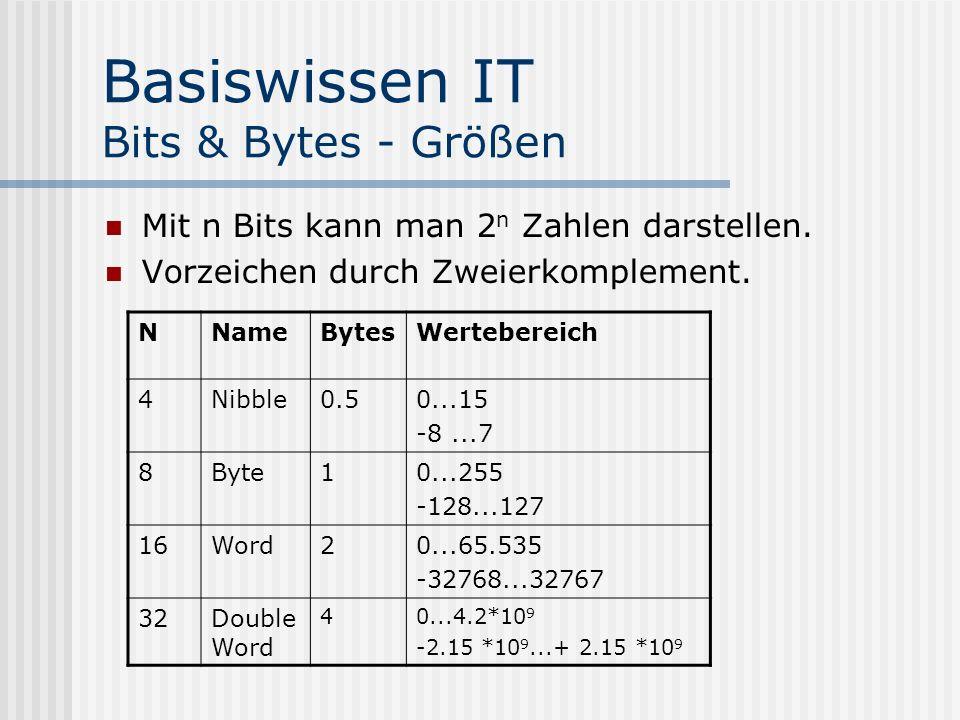 Basiswissen IT Bits & Bytes - Größen Mit n Bits kann man 2 n Zahlen darstellen. Vorzeichen durch Zweierkomplement. NNameBytesWertebereich 4Nibble0.50.