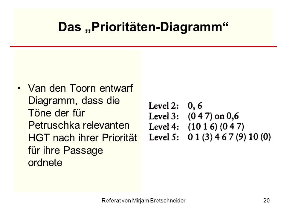 Referat von Mirjam Bretschneider20 Das Prioritäten-Diagramm Van den Toorn entwarf Diagramm, dass die Töne der für Petruschka relevanten HGT nach ihrer