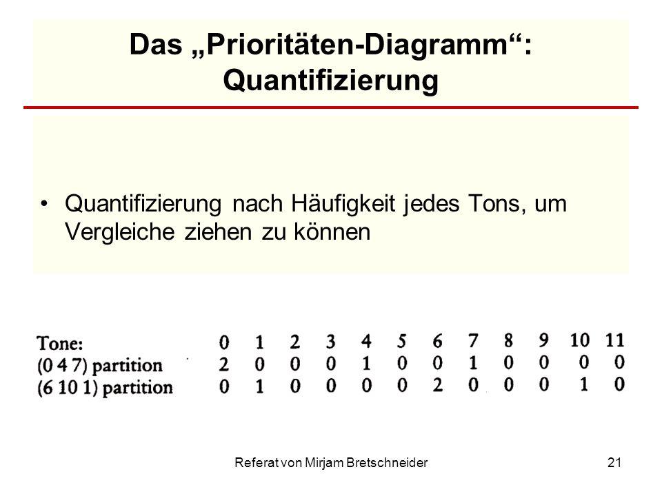 Referat von Mirjam Bretschneider21 Das Prioritäten-Diagramm: Quantifizierung Quantifizierung nach Häufigkeit jedes Tons, um Vergleiche ziehen zu könne