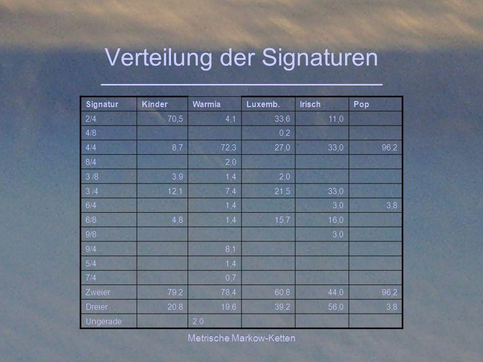 Metrische Markow-Ketten Verteilung der Signaturen SignaturKinderWarmiaLuxemb.IrischPop 2/470,54,133,611,0 4/80,2 4/48,772,327,033,096,2 8/42,0 3 /83,9