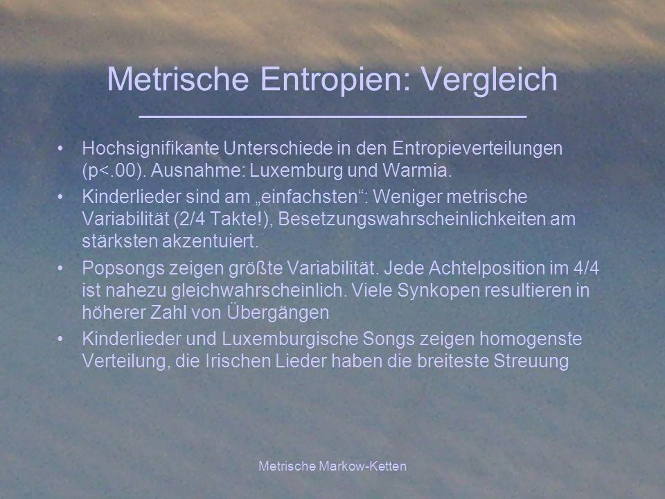 Metrische Markow-Ketten Metrische Entropien: Vergleich Hochsignifikante Unterschiede in den Entropieverteilungen (p<.00). Ausnahme: Luxemburg und Warm