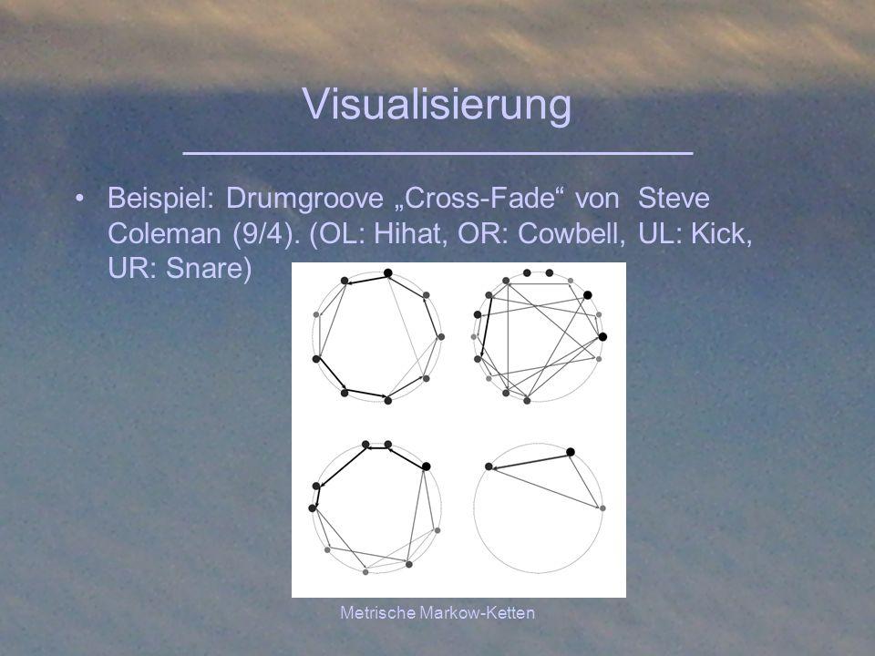 Metrische Markow-Ketten Visualisierung Beispiel: Drumgroove Cross-Fade von Steve Coleman (9/4). (OL: Hihat, OR: Cowbell, UL: Kick, UR: Snare)