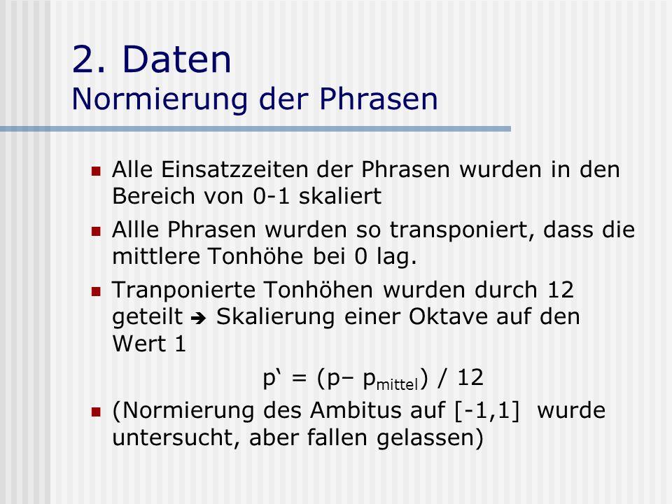 2. Daten Normierung der Phrasen Alle Einsatzzeiten der Phrasen wurden in den Bereich von 0-1 skaliert Allle Phrasen wurden so transponiert, dass die m
