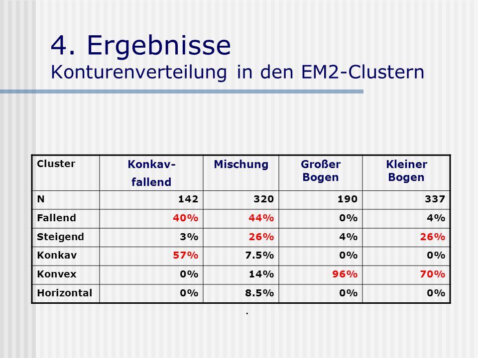 4. Ergebnisse Konturenverteilung in den EM2-Clustern. Cluster Konkav- fallend MischungGroßer Bogen Kleiner Bogen N142320190337 Fallend40%44%0%4% Steig