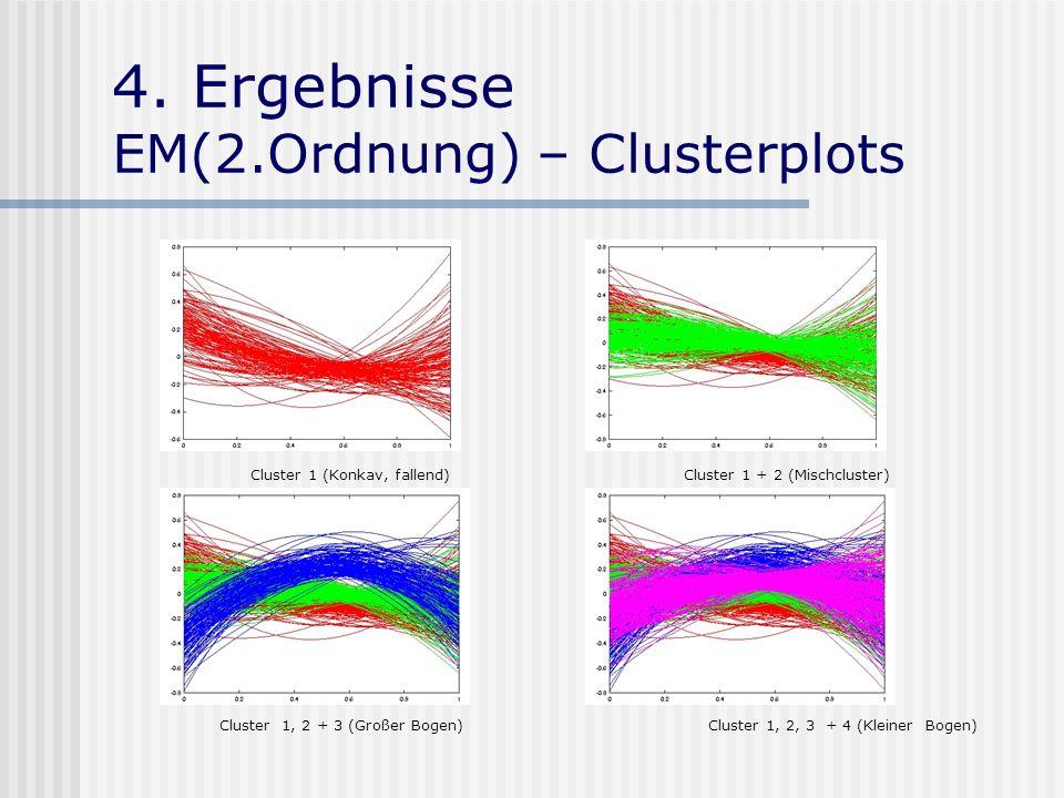 4. Ergebnisse EM(2.Ordnung) – Clusterplots Cluster 1 (Konkav, fallend) Cluster 1 + 2 (Mischcluster) Cluster 1, 2 + 3 (Großer Bogen) Cluster 1, 2, 3 +
