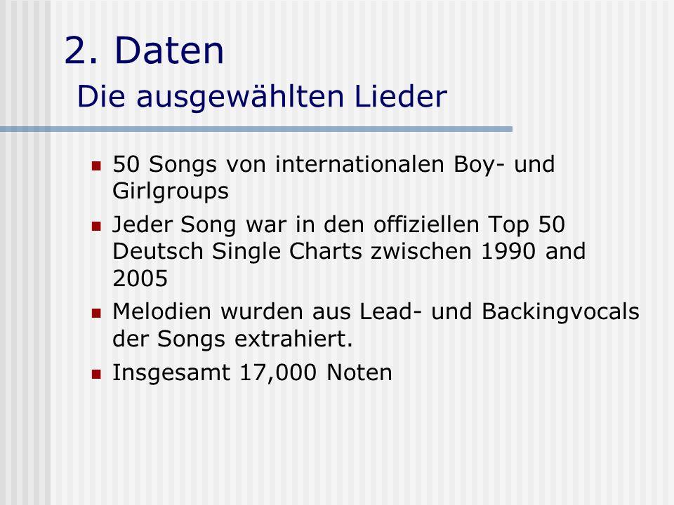 2. Daten Die ausgewählten Lieder 50 Songs von internationalen Boy- und Girlgroups Jeder Song war in den offiziellen Top 50 Deutsch Single Charts zwisc