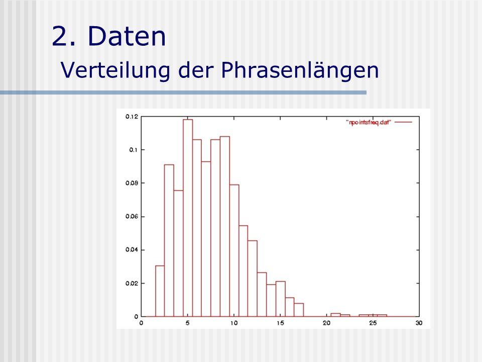 2.Daten Vorverarbeitung Verwendete Informationen: 1.