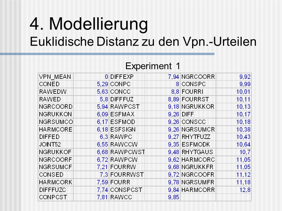 4. Modell ierung Vorgehen 1. Indicator of fit: Euklidische Distanzen zum Mw.