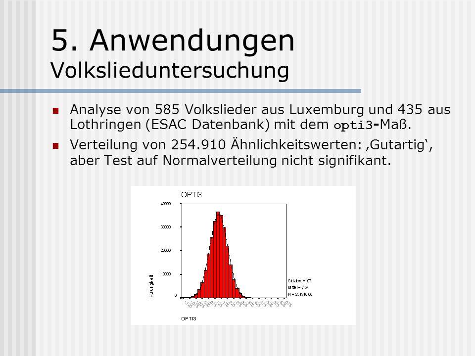 4. Modellierung Optimierte Maße