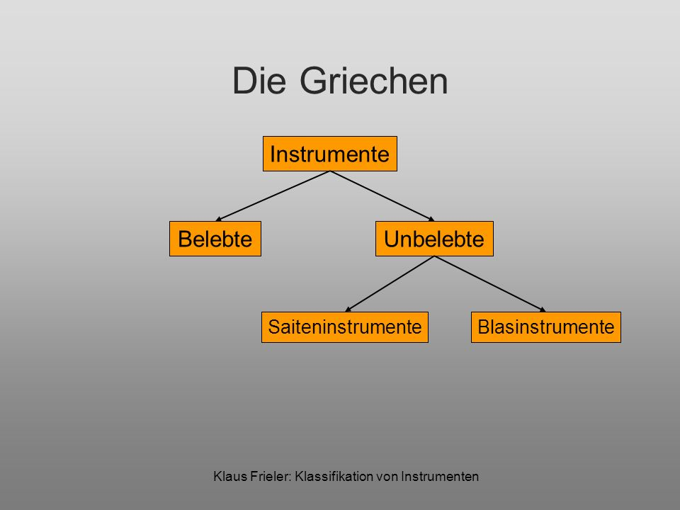 Klaus Frieler: Klassifikation von Instrumenten Die Griechen Instrumente BelebteUnbelebte PerkussiveBlasinstrumente Saiteninstr.Schlaginstr.