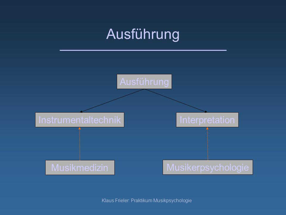 Klaus Frieler: Praktikum Musikpsychologie Ausführung InterpretationInstrumentaltechnik Ausführung Musikerpsychologie Musikmedizin