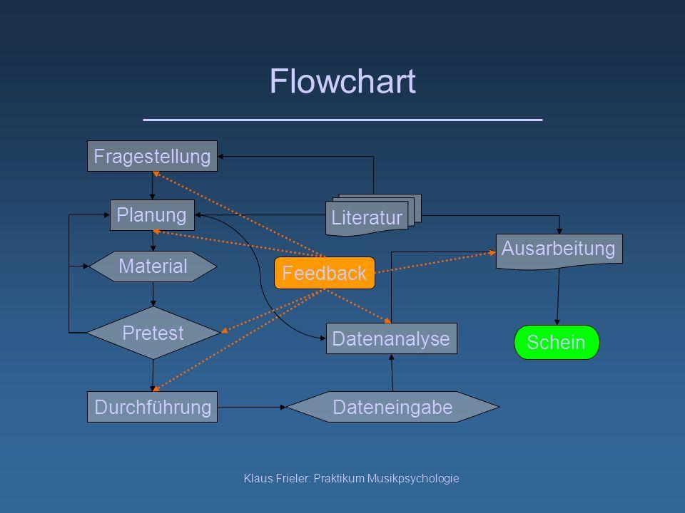 Klaus Frieler: Praktikum Musikpsychologie Flowchart Fragestellung Planung Durchführung Pretest Literatur Datenanalyse Material Dateneingabe Ausarbeitu