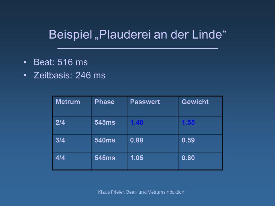 Klaus Frieler: Beat- und Metrumsinduktion Beispiel Plauderei an der Linde Beat: 516 ms Zeitbasis: 246 ms MetrumPhasePasswertGewicht 2/4545ms1.401.55 3/4540ms0.880.59 4/4545ms1.050.80