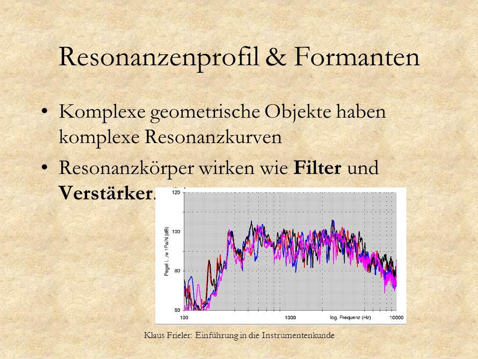 Klaus Frieler: Einführung in die Instrumentenkunde Resonanzenprofil & Formanten Komplexe geometrische Objekte haben komplexe Resonanzkurven Resonanzkö