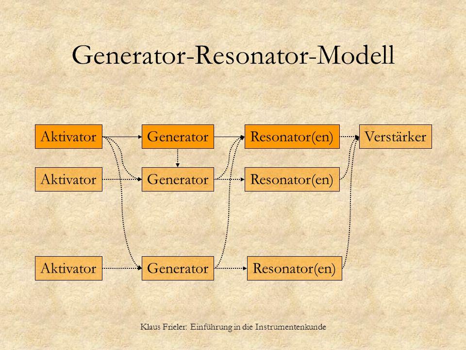 Klaus Frieler: Einführung in die Instrumentenkunde Generator-Resonator-Modell GeneratorResonator(en)VerstärkerAktivator Generator Resonator(en) Aktiva