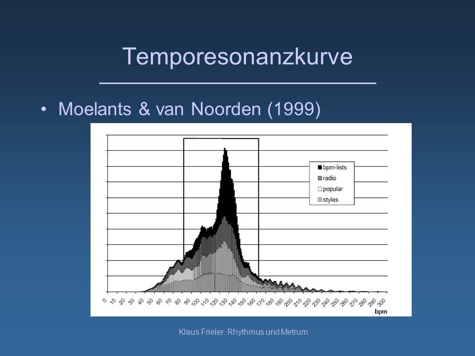 Klaus Frieler: Rhythmus und Metrum Temporesonanzkurve Moelants & van Noorden (1999)