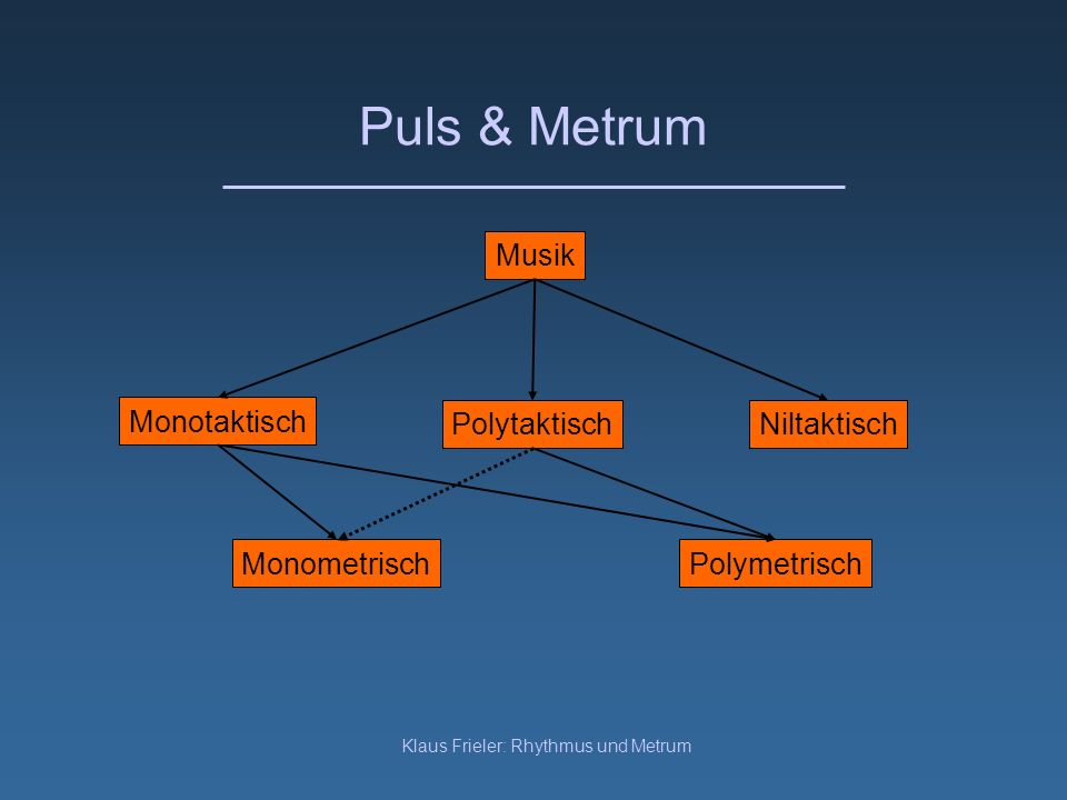 Klaus Frieler: Rhythmus und Metrum Puls & Metrum Musik PolytaktischNiltaktisch Polymetrisch Monotaktisch Monometrisch