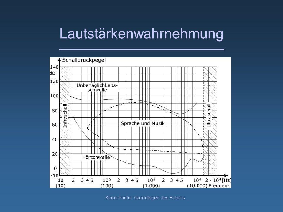 Klaus Frieler: Grundlagen des Hörens Lautstärkenwahrnehmung