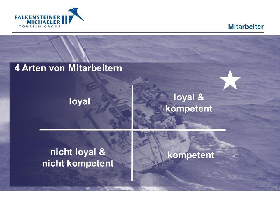 Mitarbeiter 4 Arten von Mitarbeitern loyal loyal & kompetent kompetent nicht loyal & nicht kompetent