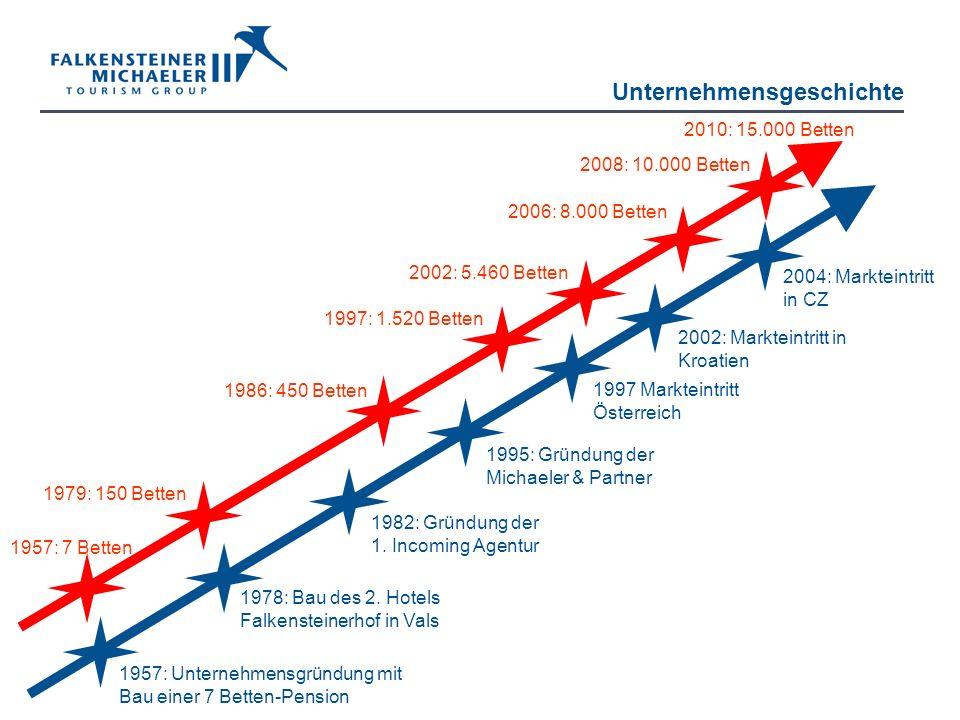 Unternehmensgeschichte 1978: Bau des 2. Hotels Falkensteinerhof in Vals 1957: Unternehmensgründung mit Bau einer 7 Betten-Pension 1982: Gründung der 1