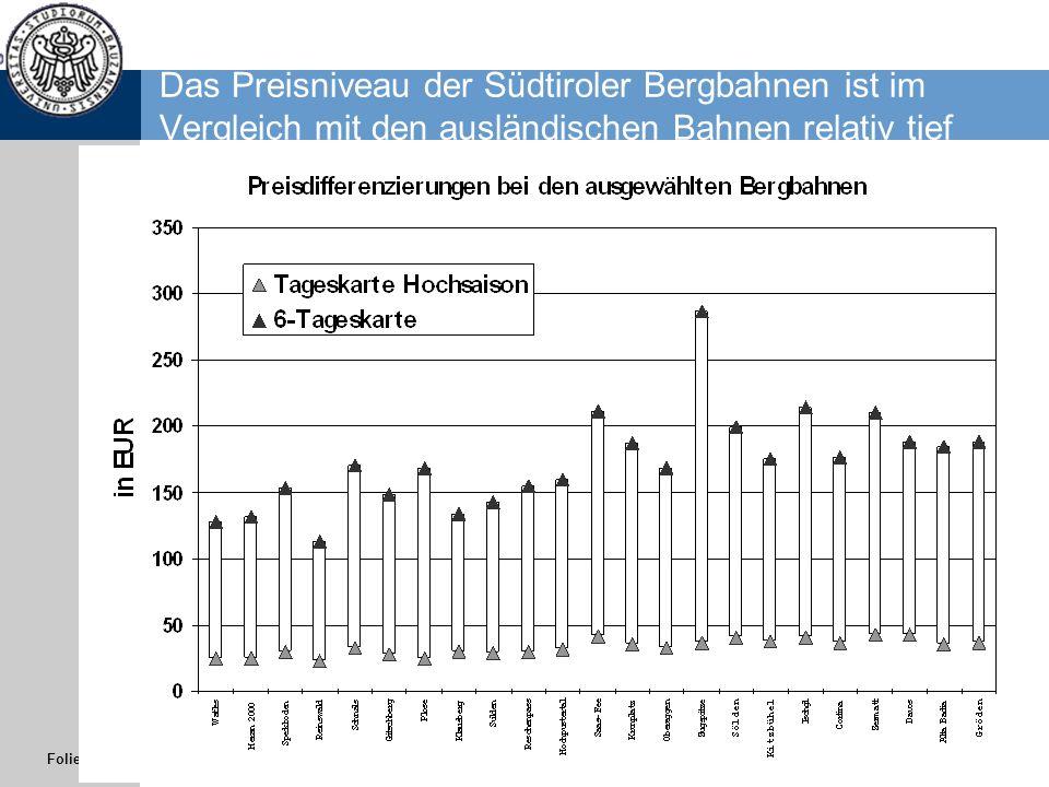 Folie 15 Das Preisniveau der Südtiroler Bergbahnen ist im Vergleich mit den ausländischen Bahnen relativ tief