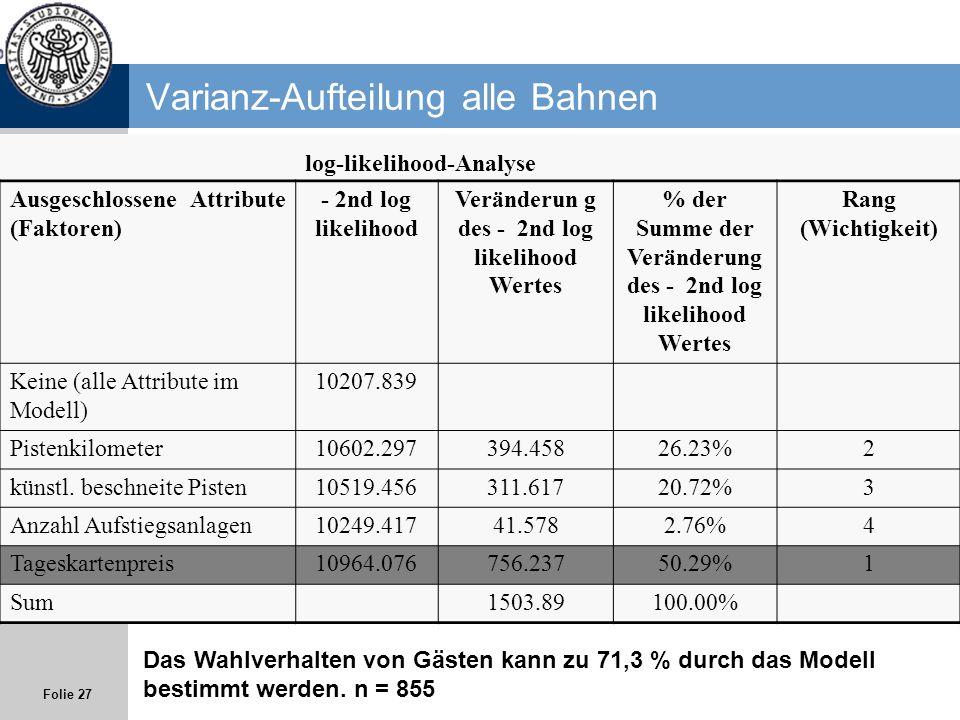 Folie 27 Varianz-Aufteilung alle Bahnen log-likelihood-Analyse Ausgeschlossene Attribute (Faktoren) - 2nd log likelihood Veränderun g des - 2nd log li