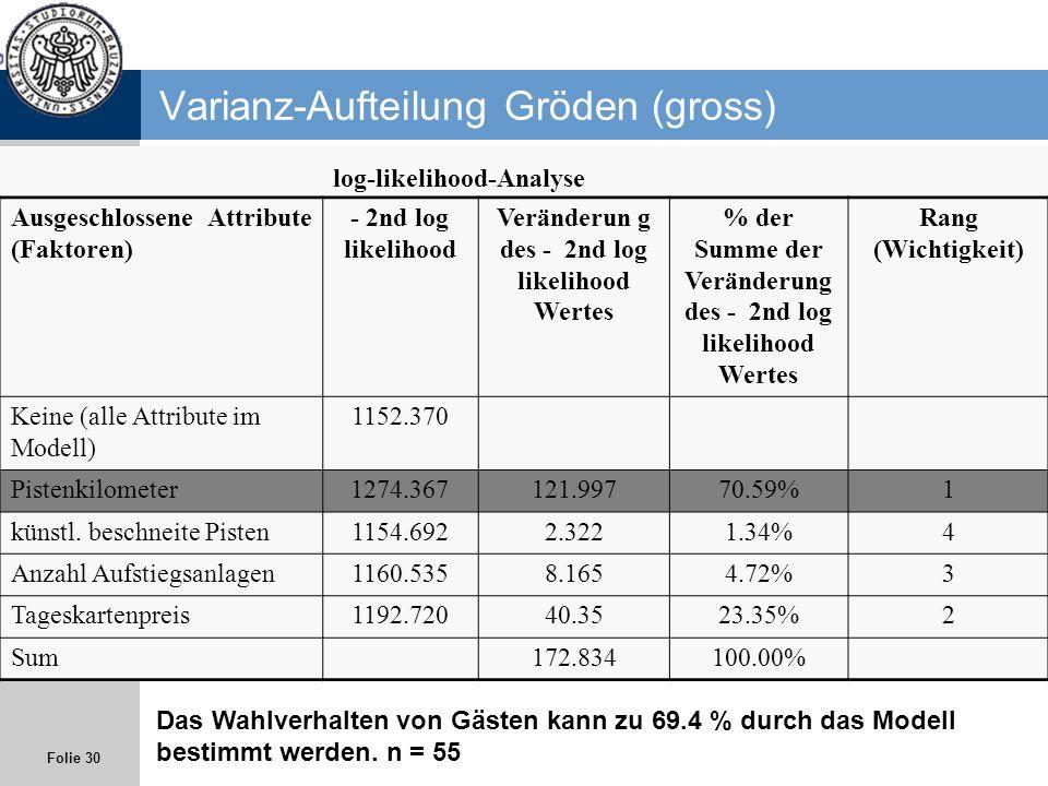 Folie 30 Varianz-Aufteilung Gröden (gross) log-likelihood-Analyse Ausgeschlossene Attribute (Faktoren) - 2nd log likelihood Veränderun g des - 2nd log