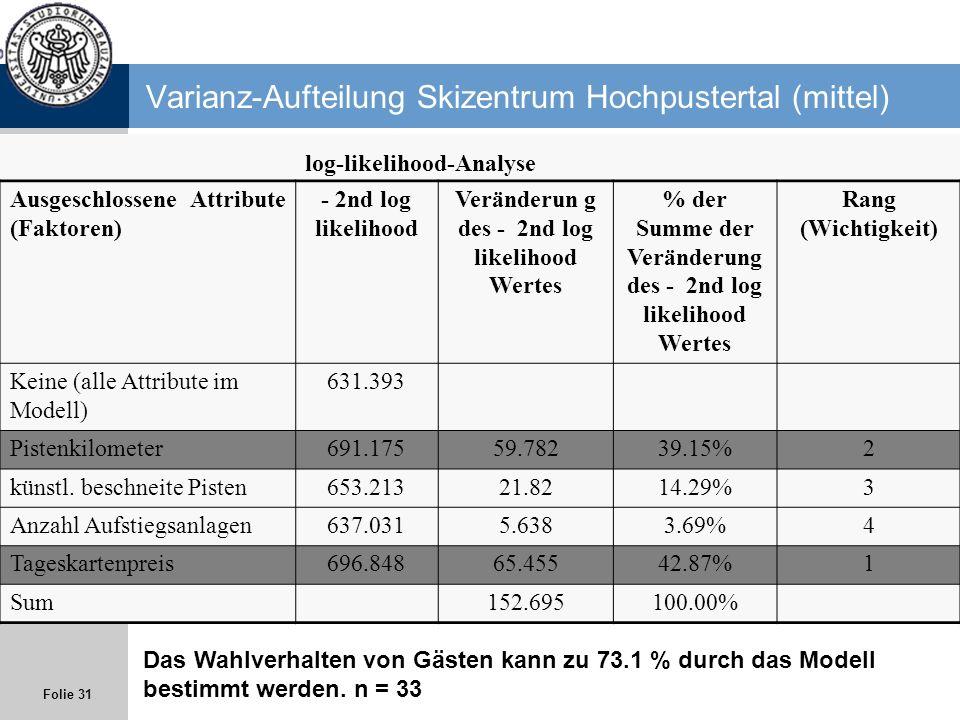 Folie 31 Varianz-Aufteilung Skizentrum Hochpustertal (mittel) log-likelihood-Analyse Ausgeschlossene Attribute (Faktoren) - 2nd log likelihood Verände
