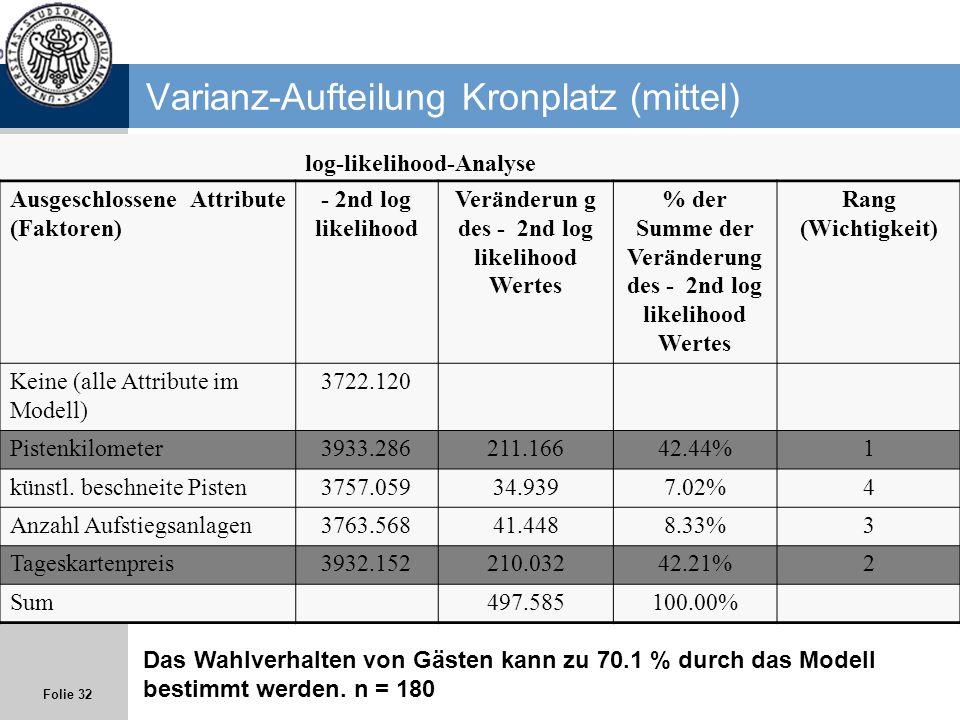 Folie 32 Varianz-Aufteilung Kronplatz (mittel) log-likelihood-Analyse Ausgeschlossene Attribute (Faktoren) - 2nd log likelihood Veränderun g des - 2nd