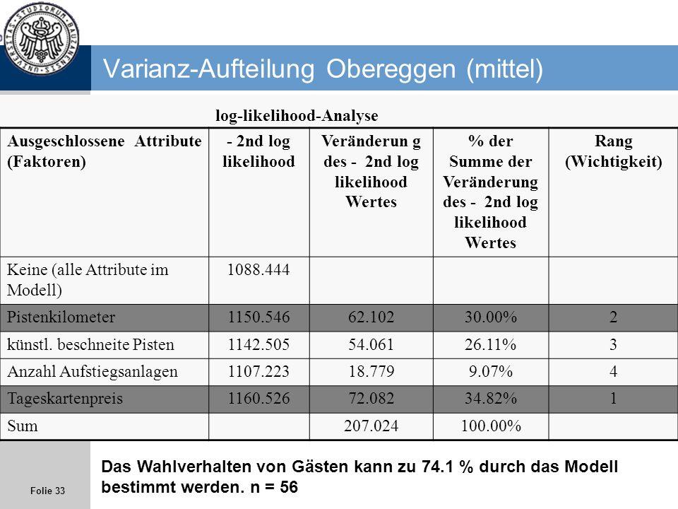 Folie 33 Varianz-Aufteilung Obereggen (mittel) log-likelihood-Analyse Ausgeschlossene Attribute (Faktoren) - 2nd log likelihood Veränderun g des - 2nd