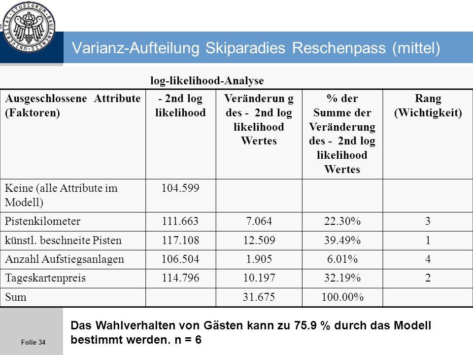 Folie 34 Varianz-Aufteilung Skiparadies Reschenpass (mittel) log-likelihood-Analyse Ausgeschlossene Attribute (Faktoren) - 2nd log likelihood Veränder