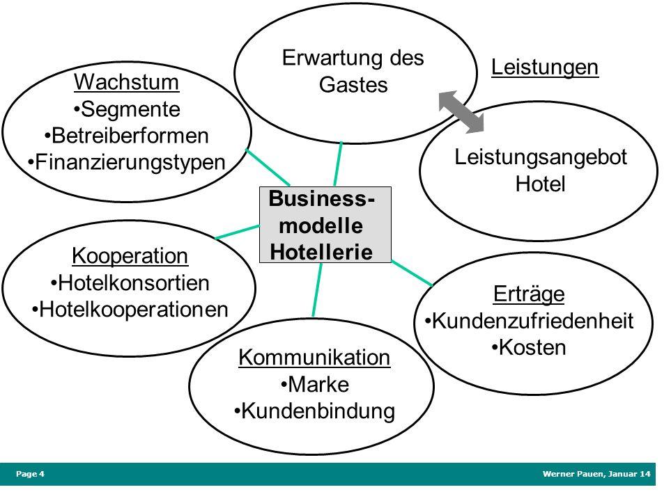 Werner Pauen, Januar 14 Page 4 Business- modelle Hotellerie Kommunikation Marke Kundenbindung Kooperation Hotelkonsortien Hotelkooperationen Wachstum