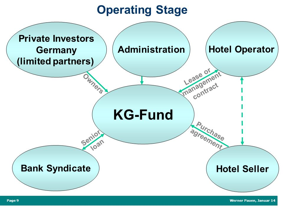 Werner Pauen, Januar 14 Page 9 Owners Lease or management contract Senior loan Operating Stage KG-Fund Administration Bank Syndicate Private Investors Germany (limited partners) Hotel Operator Hotel Seller Purchase agreement