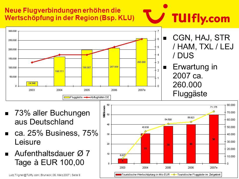 Lutz.Tilgner@TUIfly.com | Bruneck | 05. März 2007 | Seite 9 Neue Flugverbindungen erhöhen die Wertschöpfung in der Region (Bsp. KLU) 73% aller Buchung