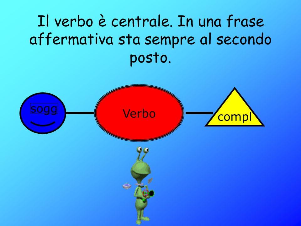 a)Costruzione della fraseCostruzione della frase b)Congiunzioni coordinantiCongiunzioni coordinanti c)Congiunzioni subordinantiCongiunzioni subordinan