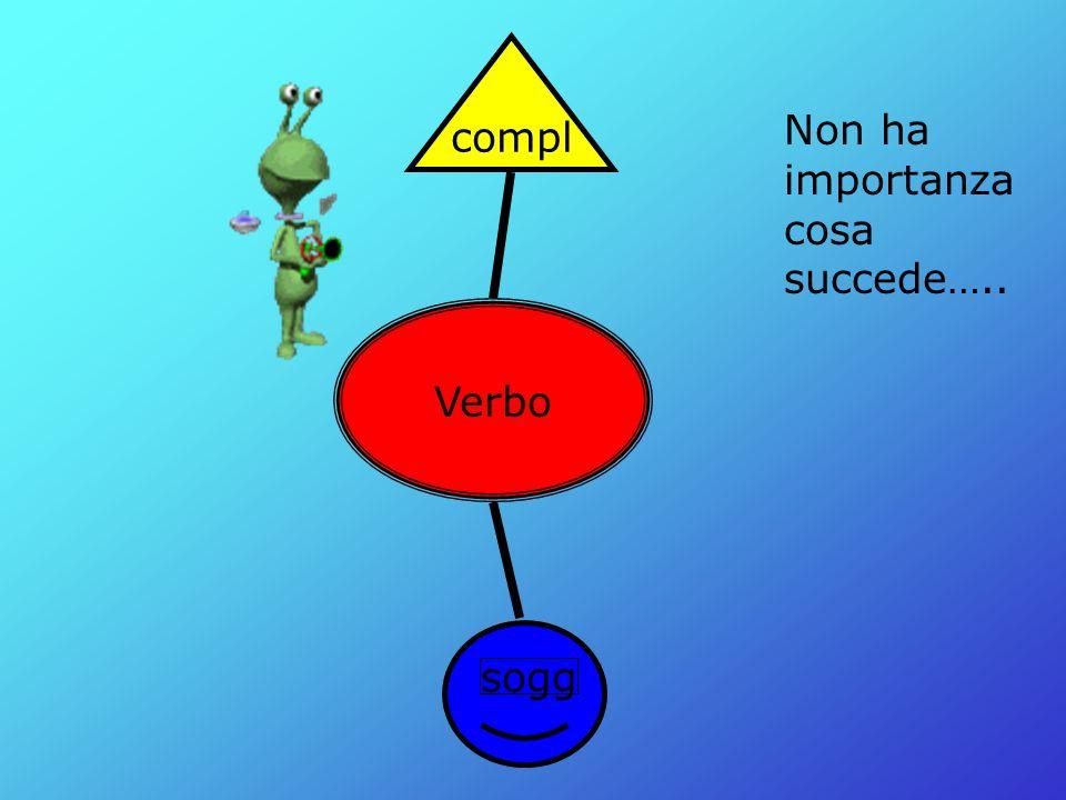 Verbo sogg compl Il verbo è centrale. In una frase affermativa sta sempre al secondo posto.