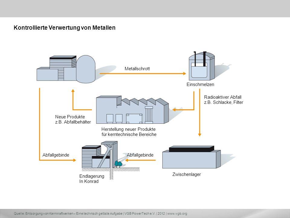 Quelle: Entsorgung von Kernkraftwerken – Eine technisch gelöste Aufgabe | VGB PowerTech e.V. | 2012 | www.vgb.org Herstellung neuer Produkte für kernt