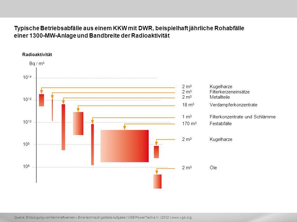 Quelle: Entsorgung von Kernkraftwerken – Eine technisch gelöste Aufgabe | VGB PowerTech e.V. | 2012 | www.vgb.org Radioaktivität Bq / m 3 10 6 10 14 1