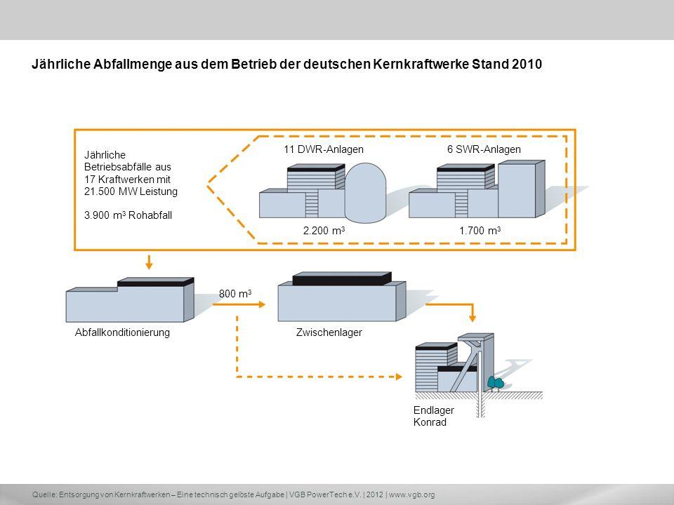 Quelle: Entsorgung von Kernkraftwerken – Eine technisch gelöste Aufgabe | VGB PowerTech e.V. | 2012 | www.vgb.org Endlager Konrad Jährliche Betriebsab